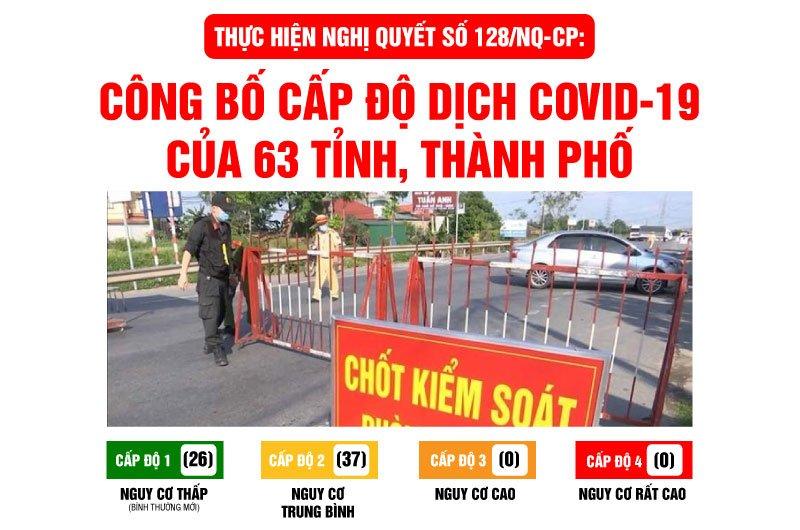 Thực hiện Nghị quyết số 128/NQ-CP: Công bố cấp độ dịch Covid-19 của 63 tỉnh, thành phố