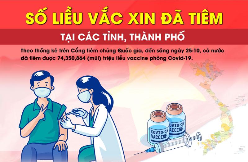 Danh sách và số lượng liều vắc xin đã tiêm tại các tỉnh, thành phố